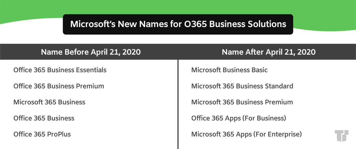 Office 365 name changes