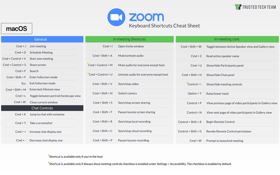 Zoom Shortcuts for Mac