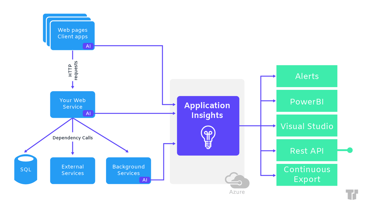 Application Insights in Azure