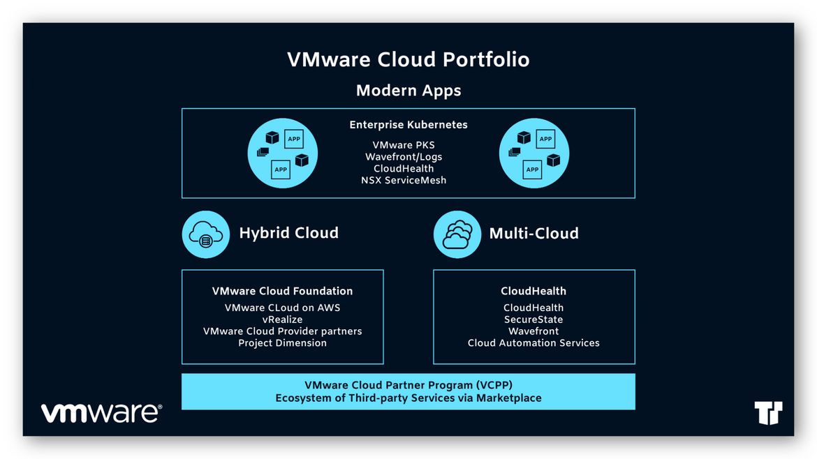 VMware Cloud Portfolio