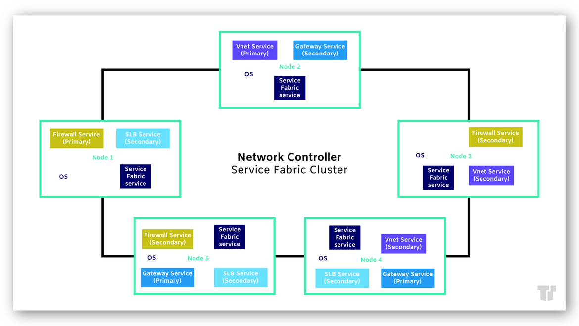 Network Controller Service Fabric Cluster